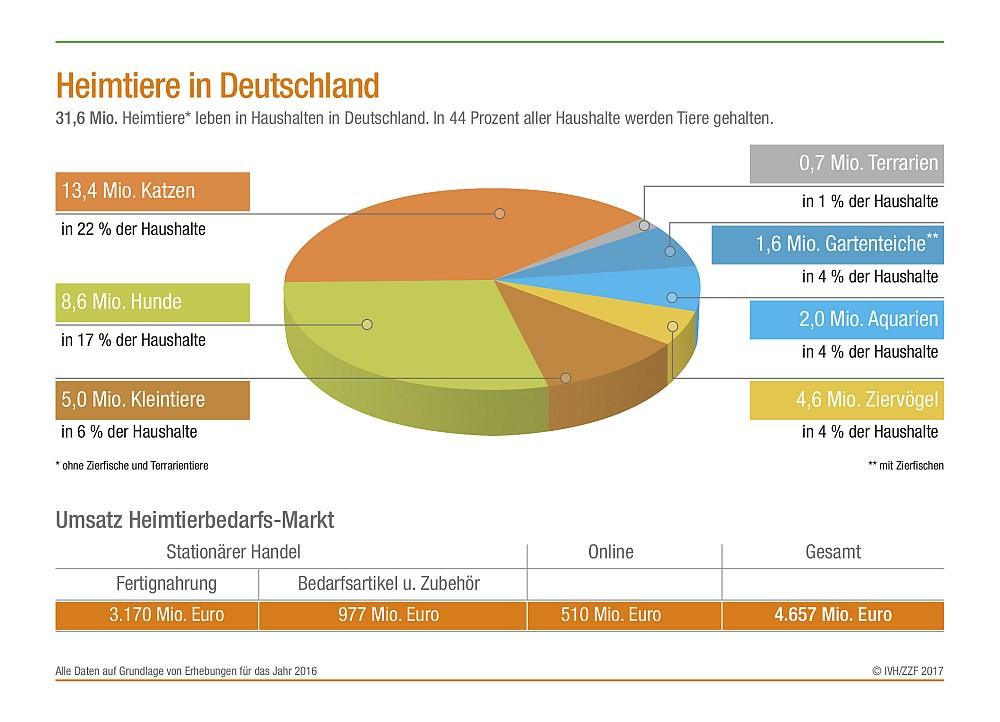 Statistik Heimtiere in Deutschland 2016