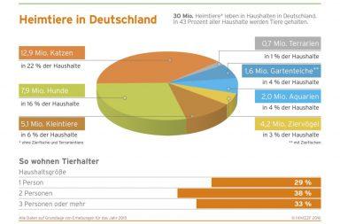 Grafik Heimtiere in Deutschland 2015