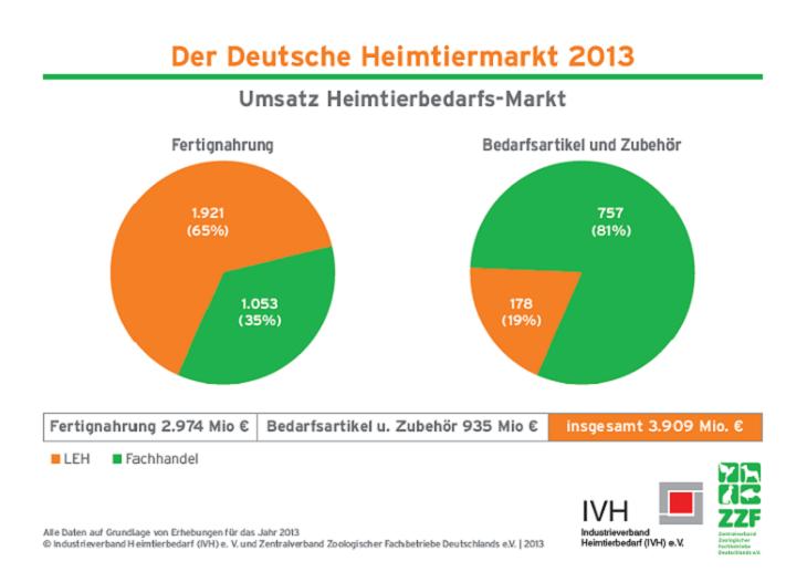 Heimtiermarkt 2013