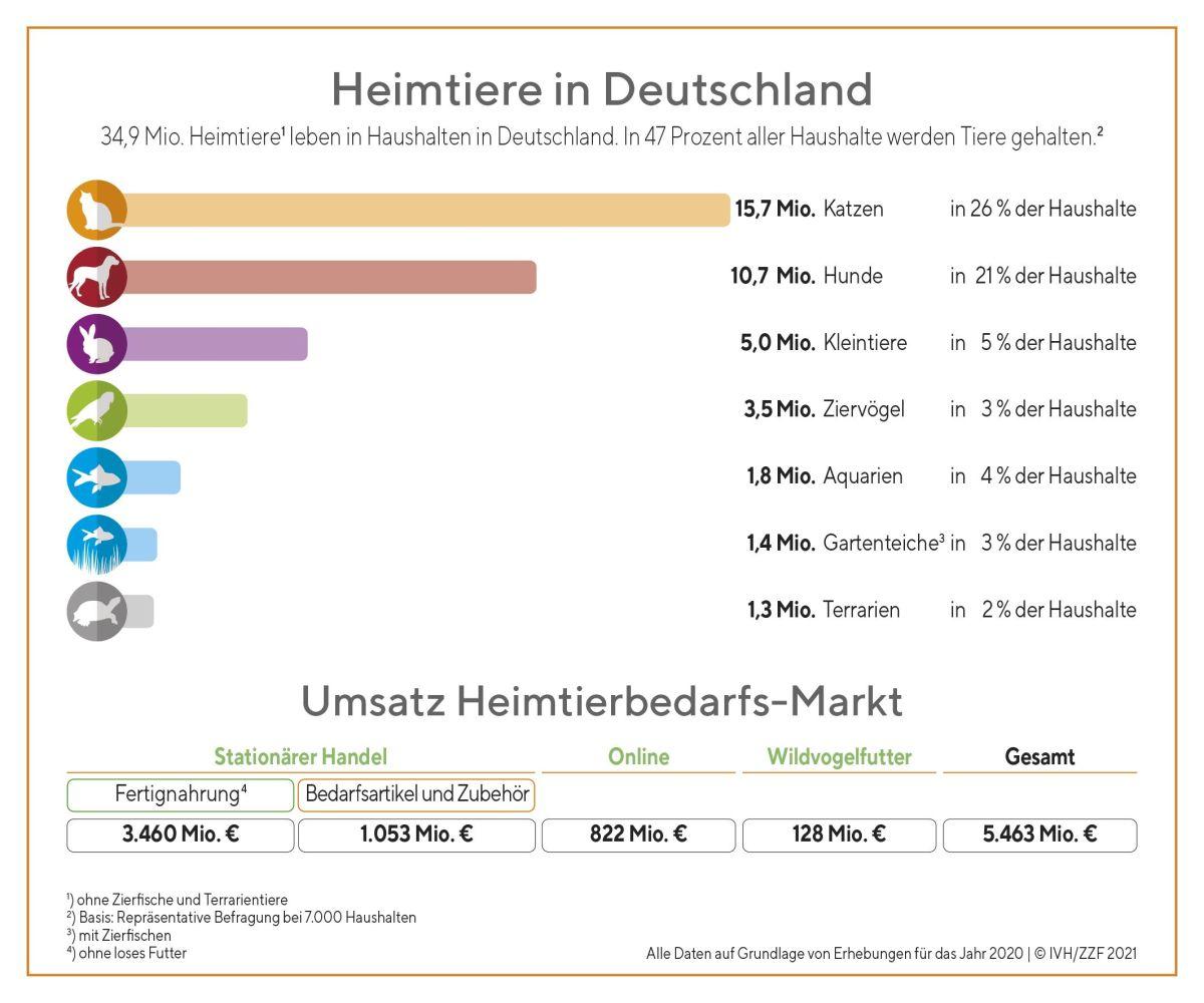 Infografik Heimtiere in Deutschland 2020