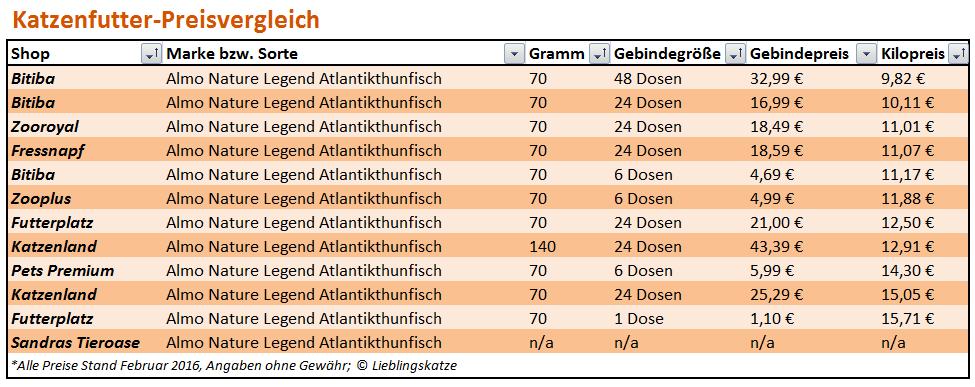 Katzenfutter-Preisvergleich: Tabelle Almo Nature Legend